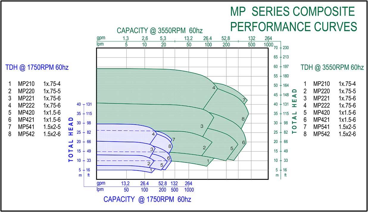 Mp-Pump pumps